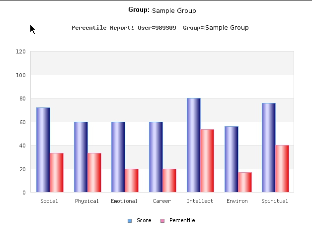 Individual Percentile Scores vs Group Scores