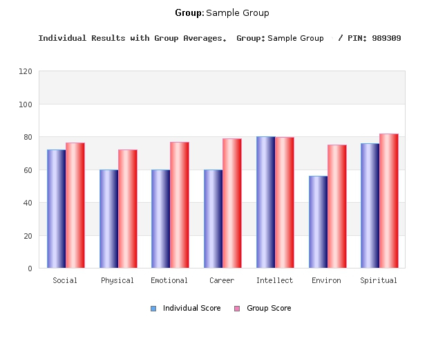 Individual vs Group Scores